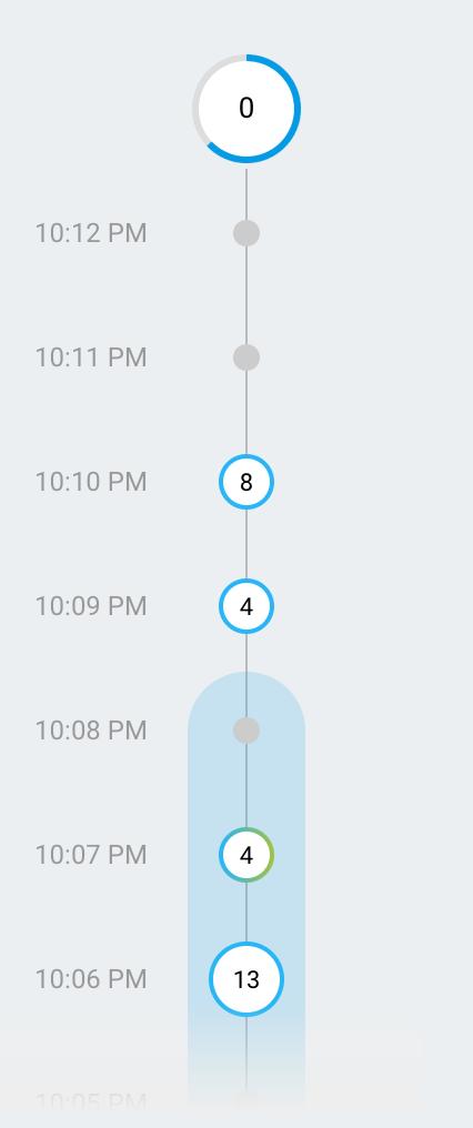 Un esempio del flusso dei minuti.