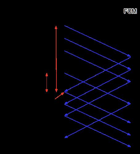 Schema dettagliato del flusso di controllo tra FCM e l'app server