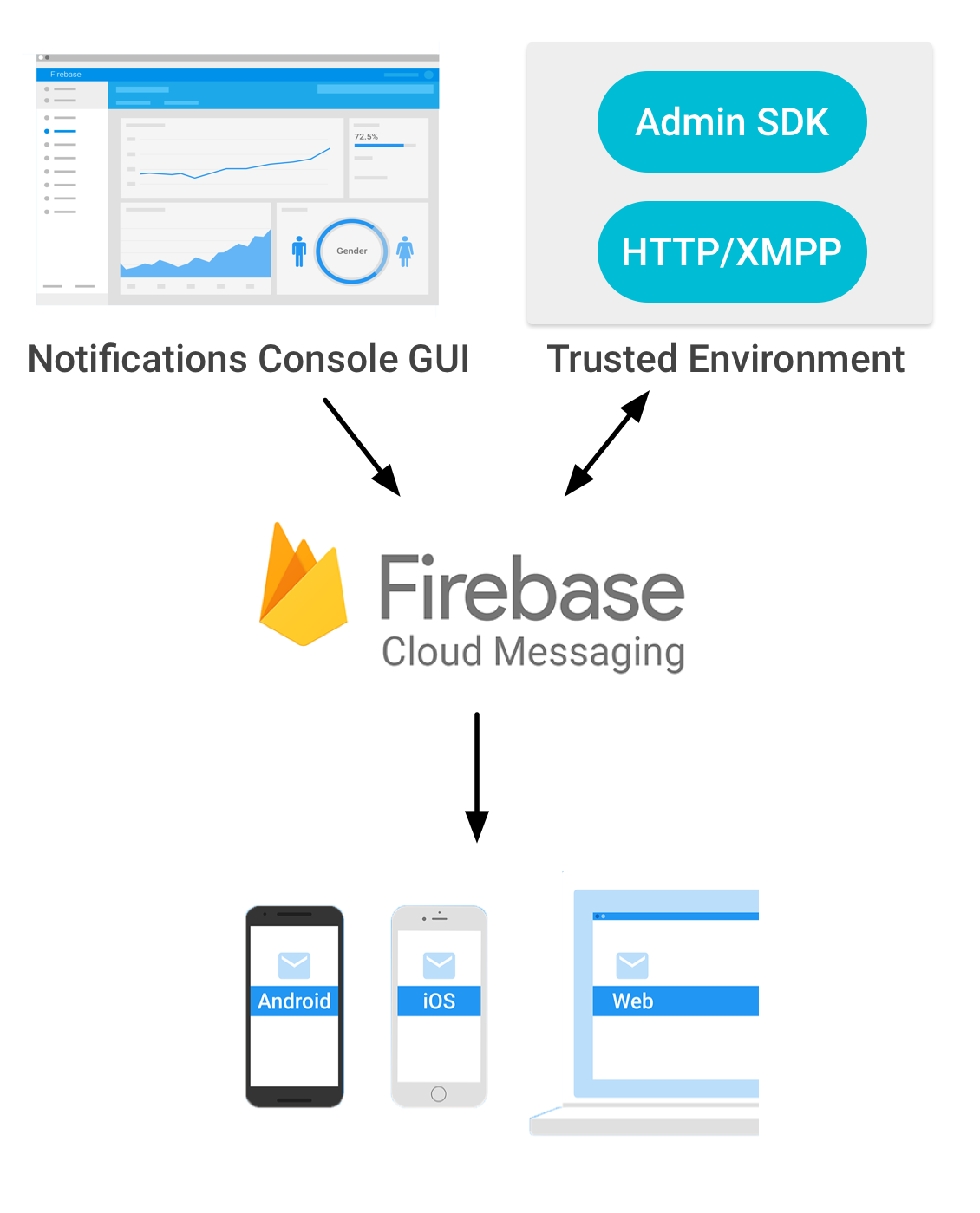 Firebase 云消息传递架构图