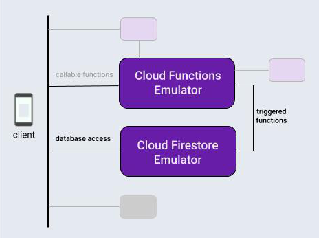 Firebase dstabase और फ़ंक्शन एमुलेटर के बीच सहभागिता