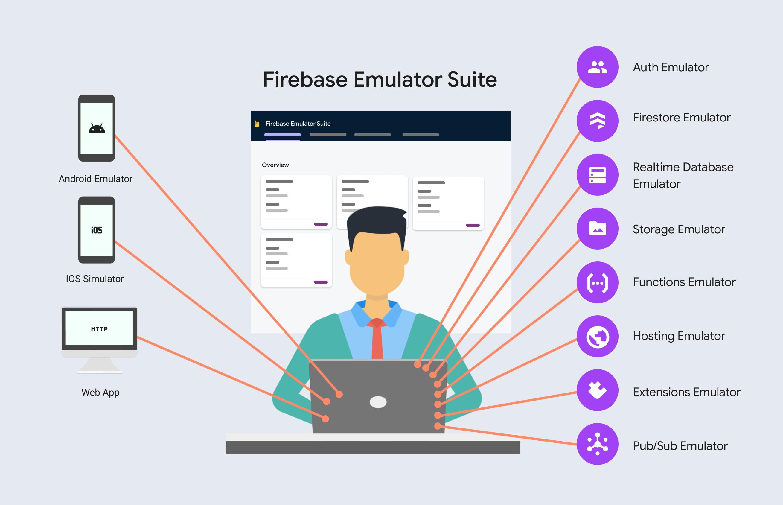 إضافة Firebase Local Emulator Suite إلى مسارات عمل التطوير الخاصة بك.