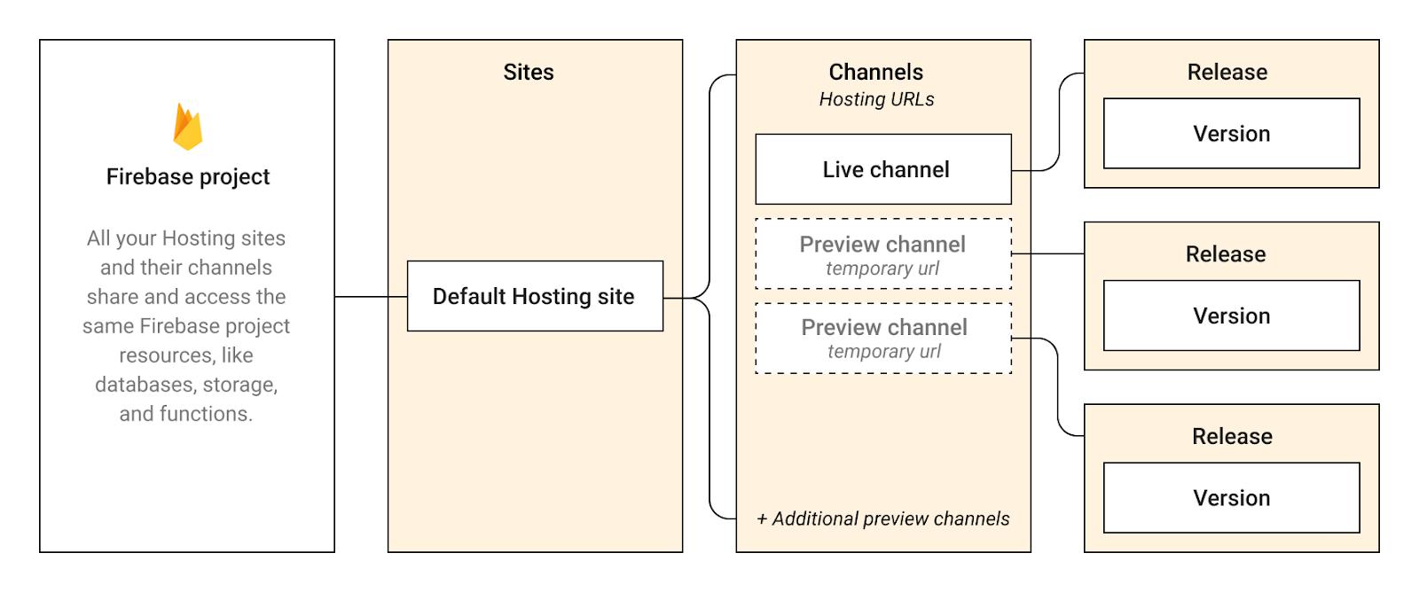 Firebase托管层次结构的图像