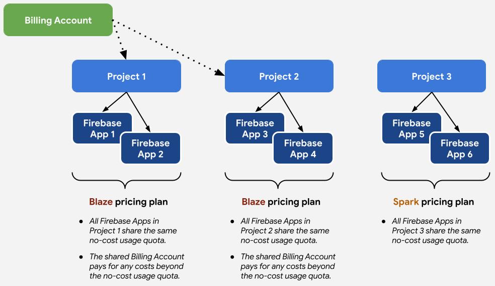 Связь между тарифными планами и проектами и приложениями