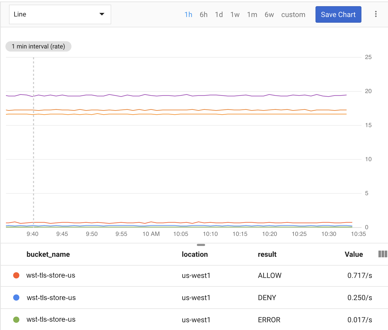 Cloud Storage usage in a Stackdriver Monitoring dashboard.