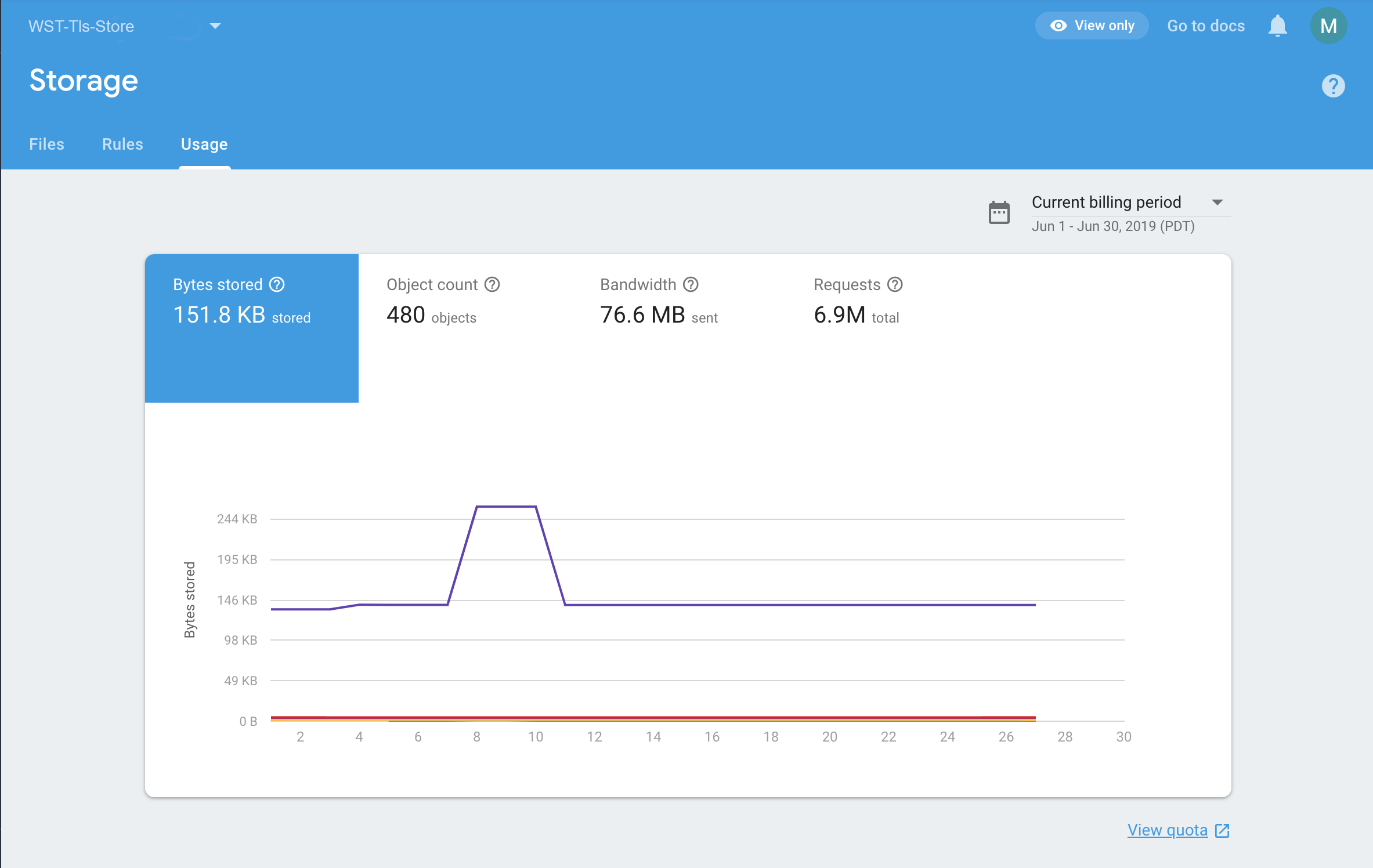 The Cloud Storage usage dashboard in the Firebase console.