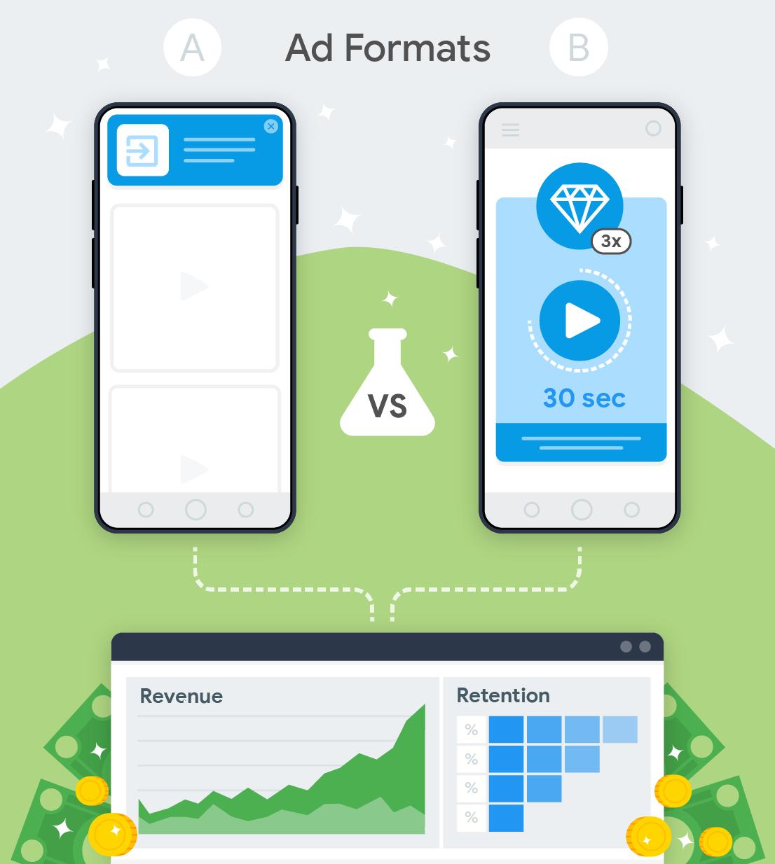 testowanie dwóch formatów reklam i ich wpływu na przychody i retencję