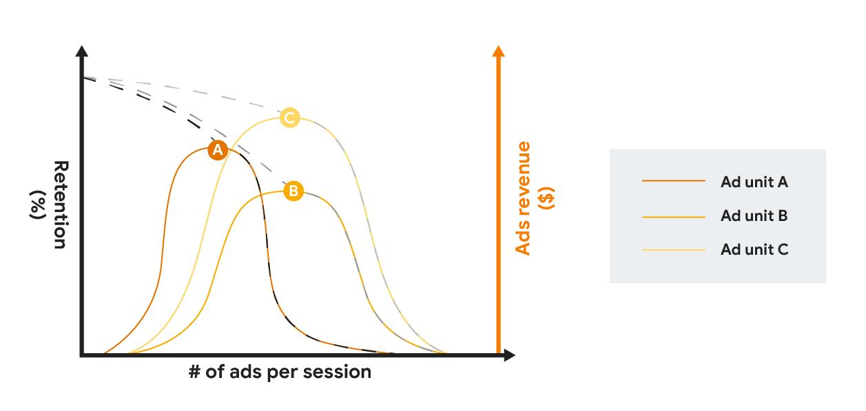 Wykres porównujący utrzymanie i przychody z reklam w różnych formatach reklam wraz ze wzrostem częstotliwości reklam